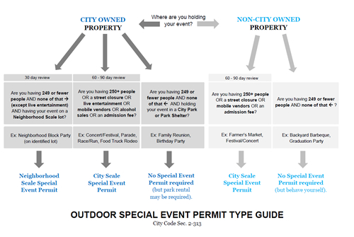 Permit Type Guide